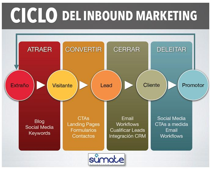 metodologia_inbound_marketing_sumate