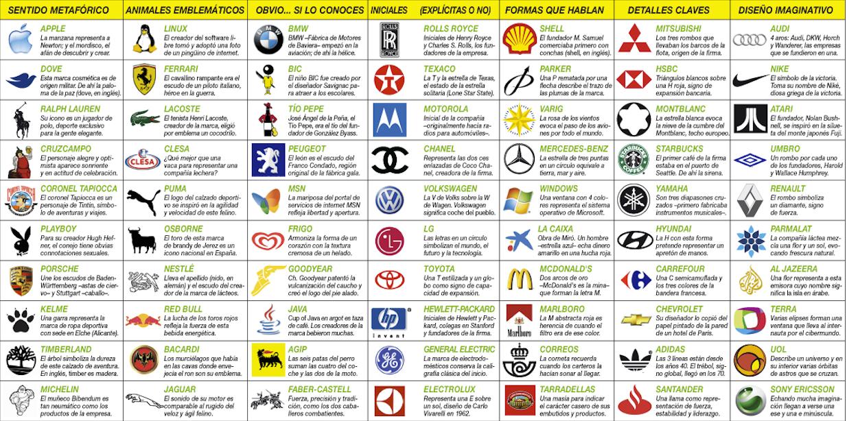 El Logotipo Elemento Principal De Representacion Grafica De La