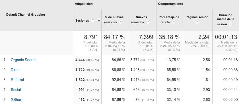 tutorial google analytics 3