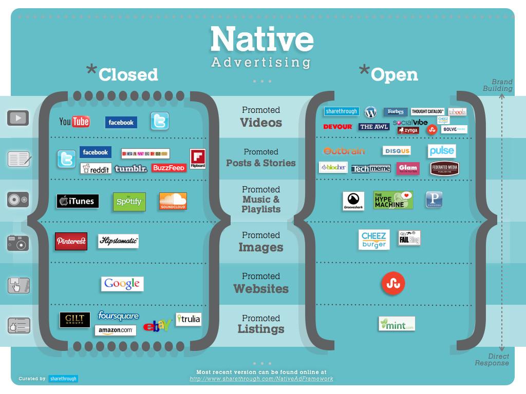 Tipos de publicidad nativa