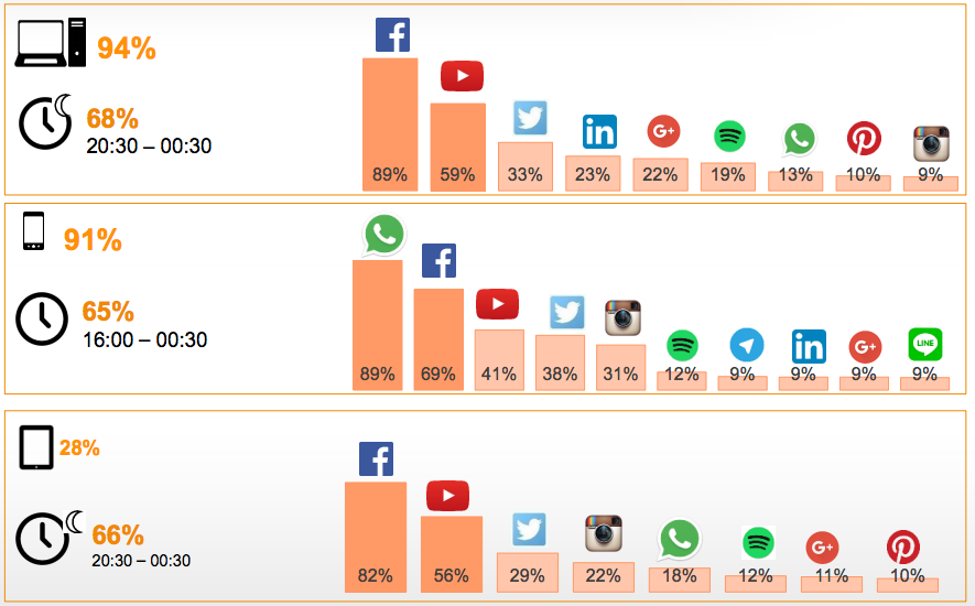 dispositivos acceso redes sociales iab