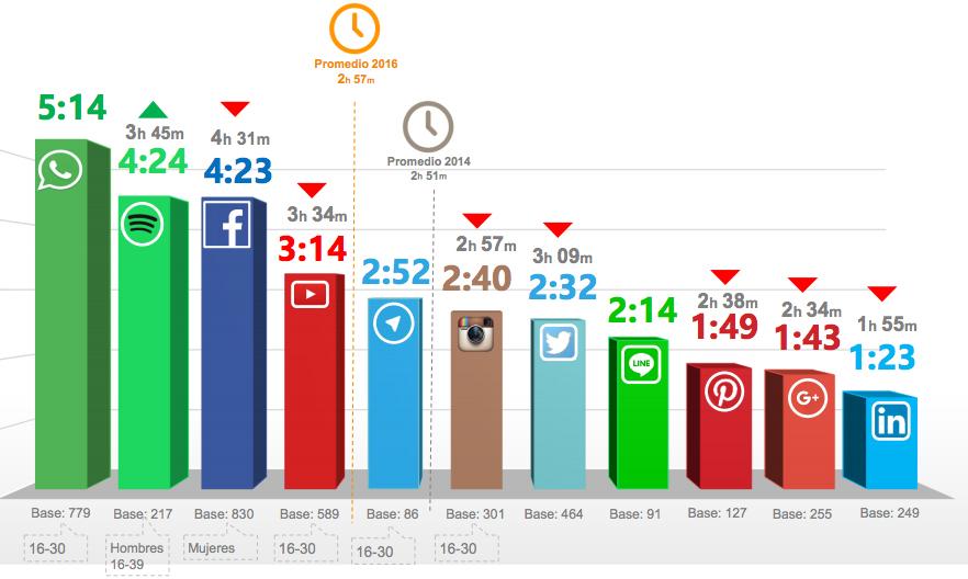 iab frecuencia uso redes sociales