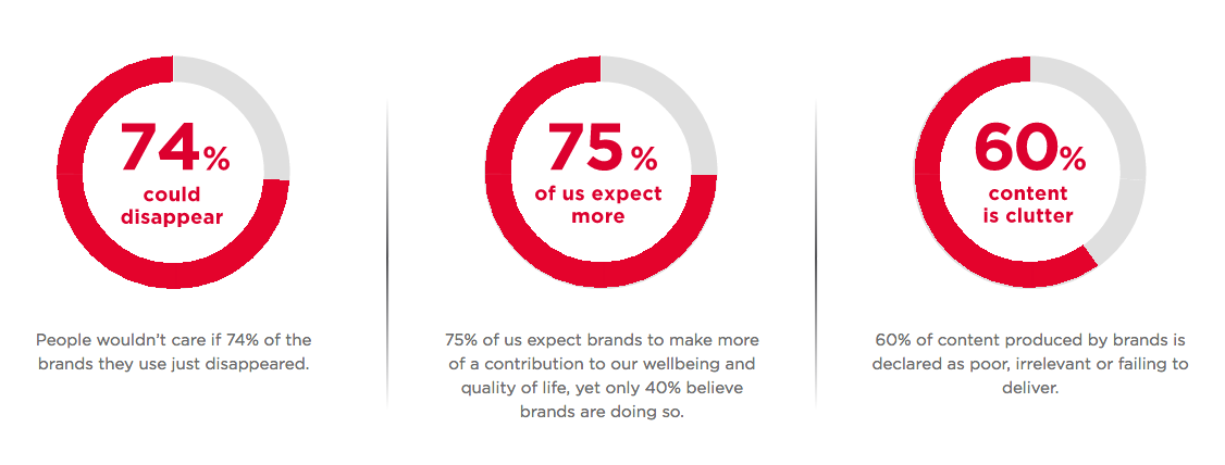 meaningful brands havas