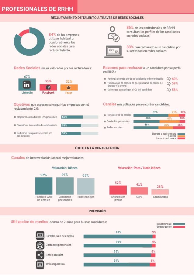 infografia recursos humanos redes sociales arnold