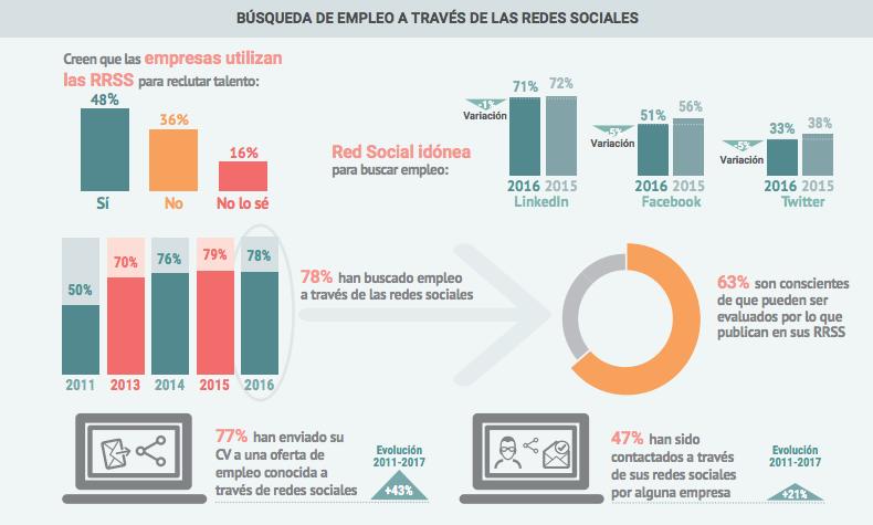 informe redes sociales empleo