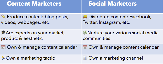 social media vs content marketing arnold