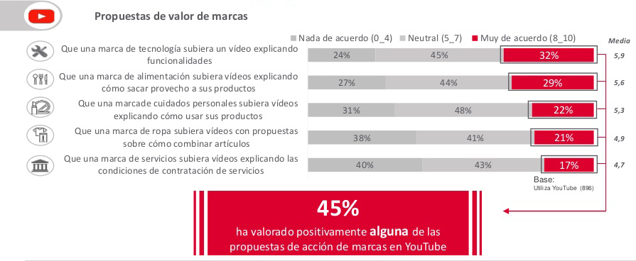 propuesta valor videos youtube marcas