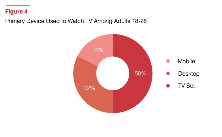 millennials television