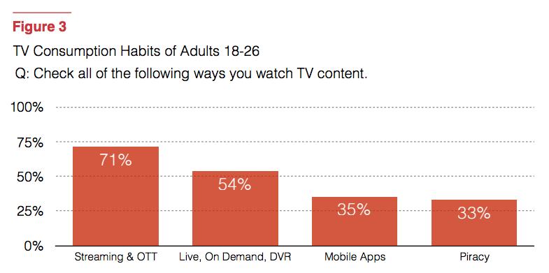 consumo television millennials