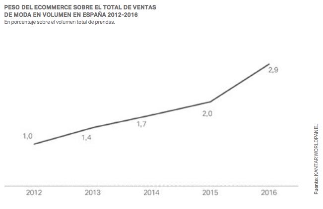 e-commerce 2016