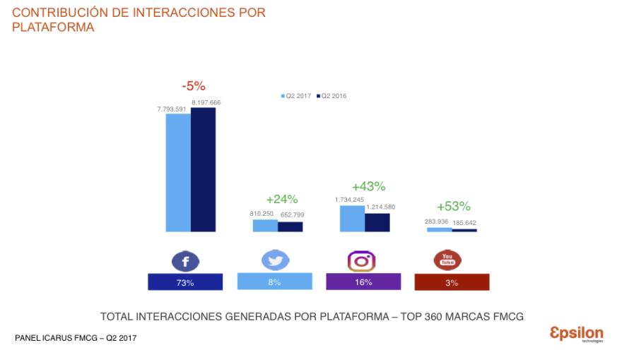 interacciones segun red social