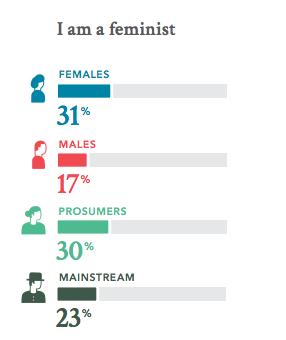 feminismo havas